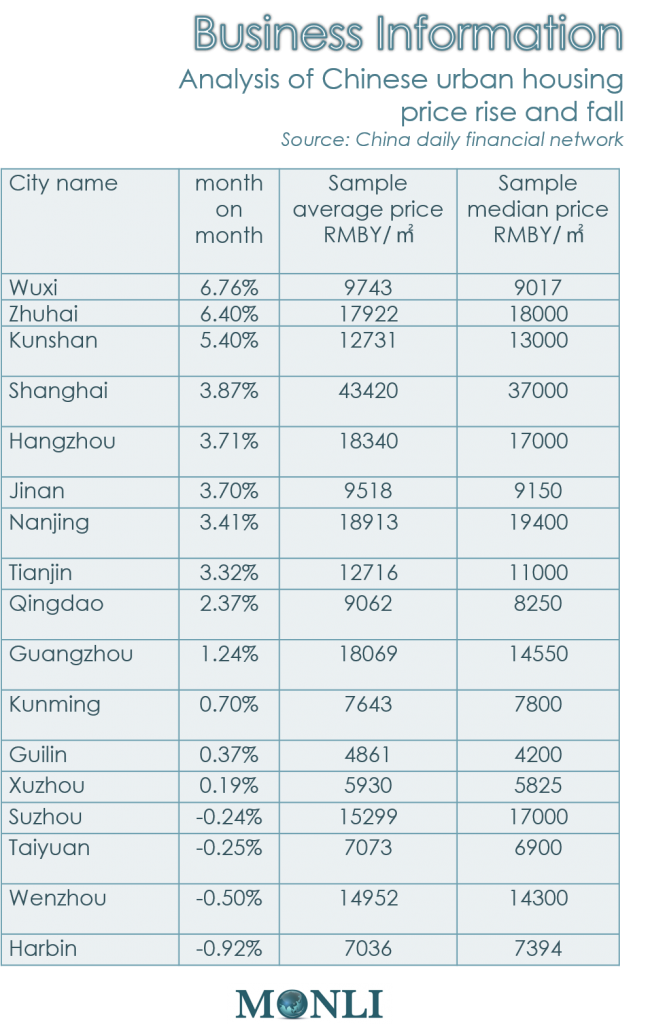 Chinese Urban Housing price rise and fall